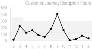 customer-journey-disruption