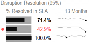 resolution-sla
